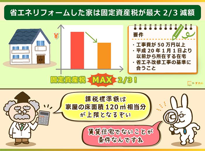省エネリフォームした家は固定資産税が最大2/3減額