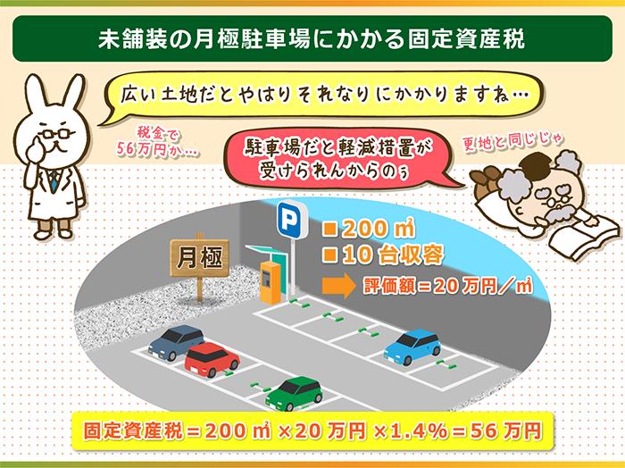 未舗装の月極駐車場にかかる固定資産税