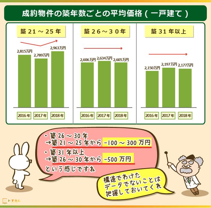 成約物件の築年数ごとの平均価格(一戸建て)