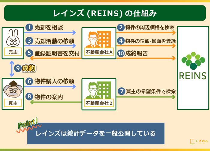 レインズ(REINS)の仕組み