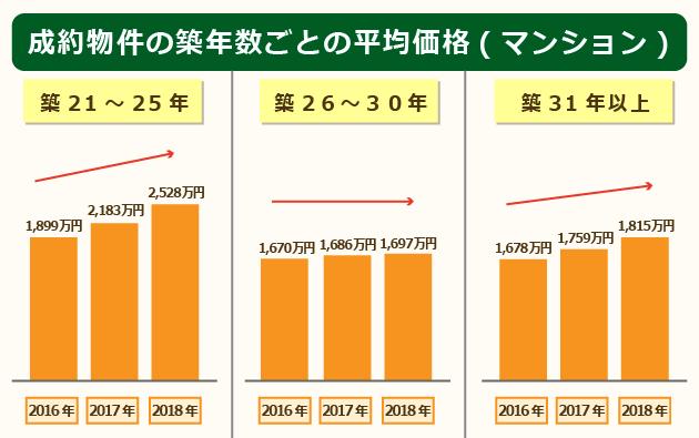 成約物件の築年数ごとの平均価格(マンション)