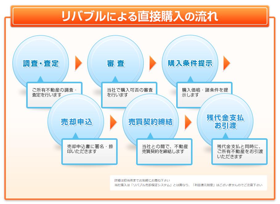 東急リバブルによる直接購入の流れ