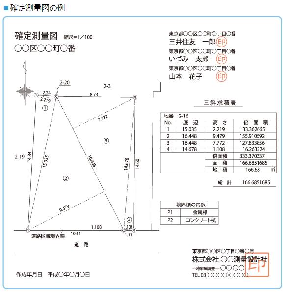 確定測量図の例