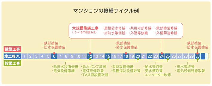 マンションの修繕サイクル例