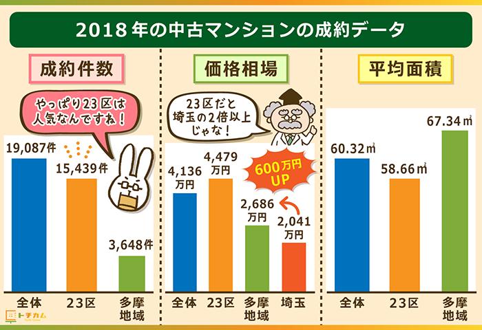 2018年の中古マンションの成約データ