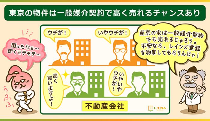 東京の物件は一般媒介契約で高く売れるチャンスあり