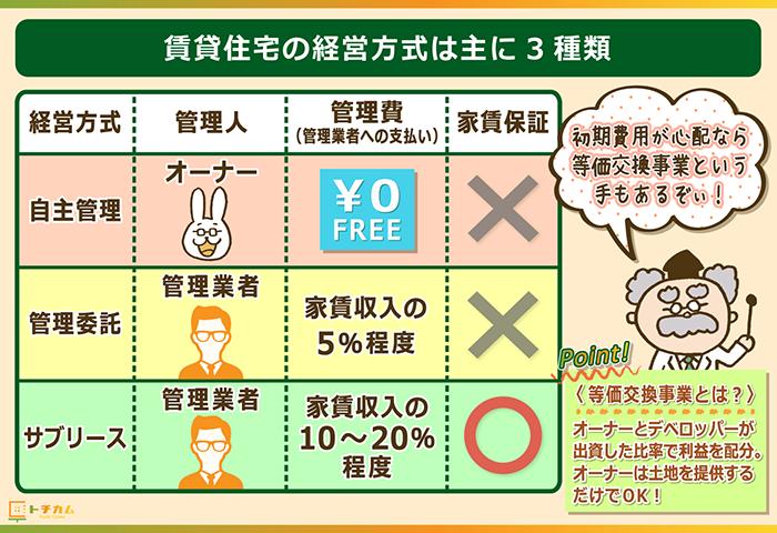 賃貸住宅の経営方式は主に3種類
