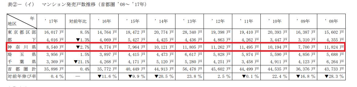 神奈川県のマンション発売戸数推移