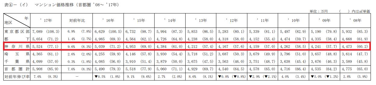 神奈川県のマンション価格推移