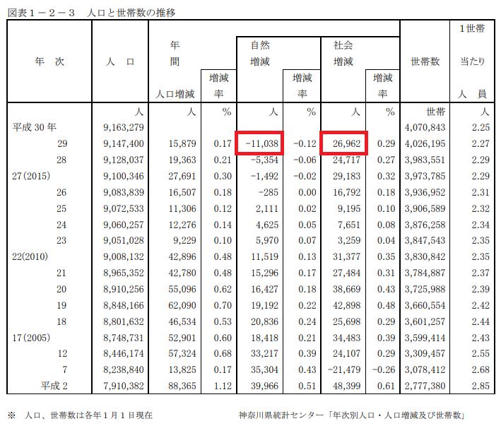 神奈川県の人口推移