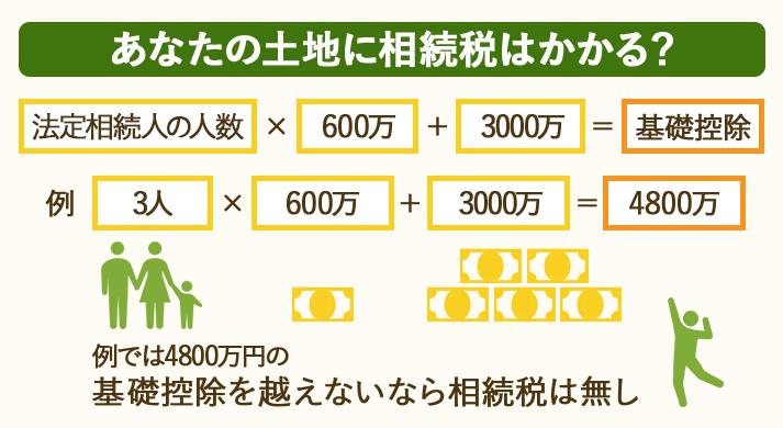 土地の相続税の例