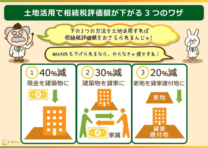 3つの土地活用で相続税評価額を下げる