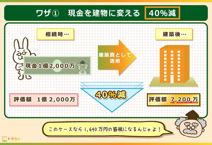 現金を建物に変えると相続税が40%減