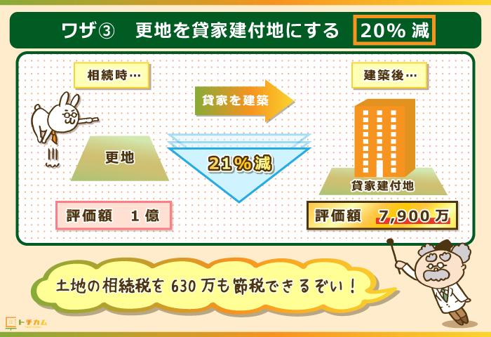 更地を貸家建付地にすると相続税が約20%減