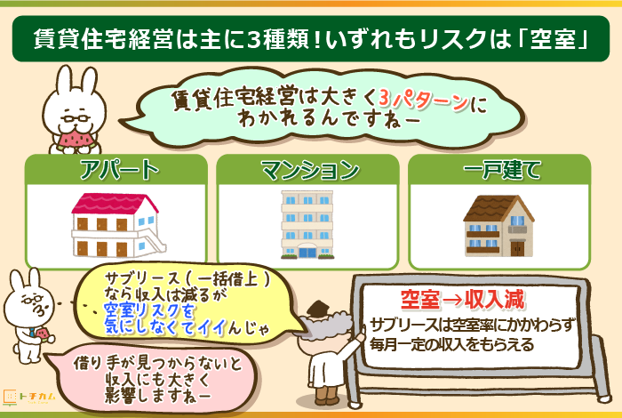 賃貸住宅経営は主に3種類!いずれもリスクは「空室」