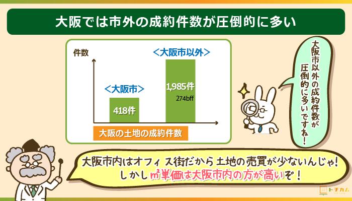 大阪の土地は市外の成約件数が圧倒的に多い