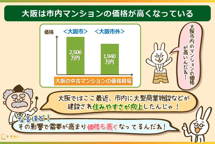 大阪市内のマンションの価格が高くなっている