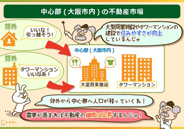 大阪中心部に人口が移り価格も上昇していく
