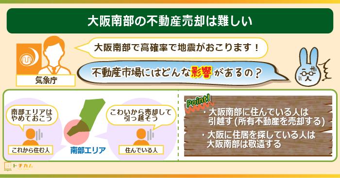 大阪南部はトラフ地震の恐れがあり不動産売却は難しい