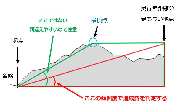 傾斜度判定の図