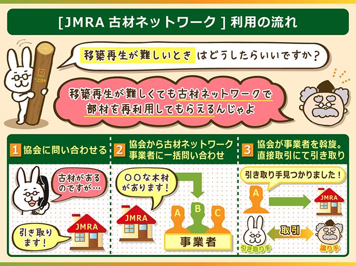 JMRA古材ネットワークで移築再生の難しい部材を再利用
