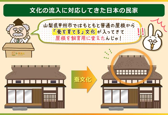 日本の民家は文化の変化に順応してきた