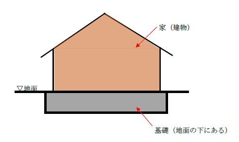 建物の基礎の図