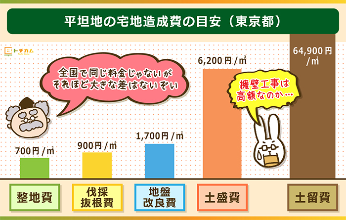 平坦地の宅地造成費の目安(東京都)