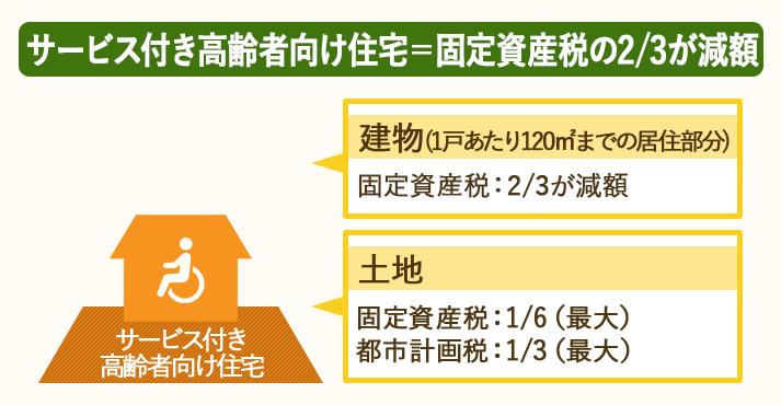 サービス付き高齢者向け住宅は固定資産税の2/3が減額される
