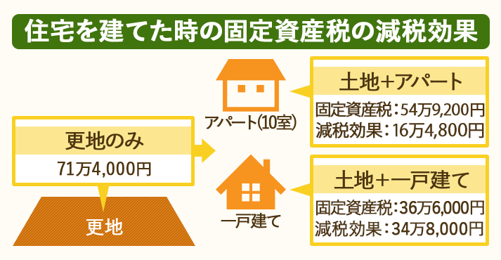 住宅がある場合は更地の場合より固定資産税が安くなる