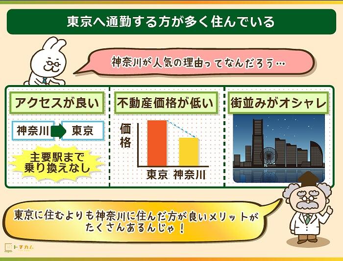 神奈川県には東京へ通勤する方が多く住んでいる