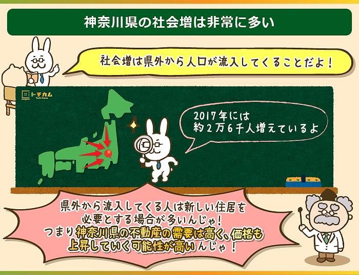 神奈川県の不動産の需要は高く価格上昇も見込める