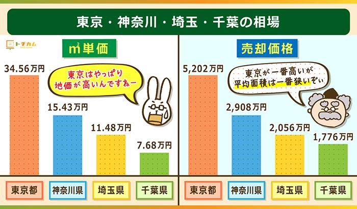 東京・神奈川・埼玉・千葉の相場