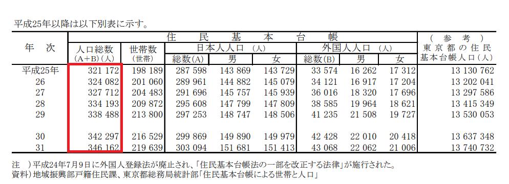 新宿区の人口推移
