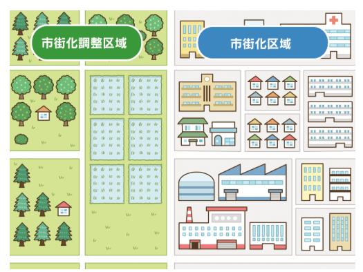 市街化調整区域と市街化区域