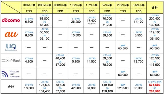 携帯電話基地局数の調査結果