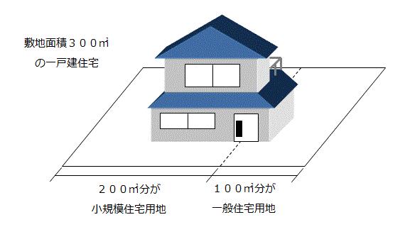 住宅用地の特例措置