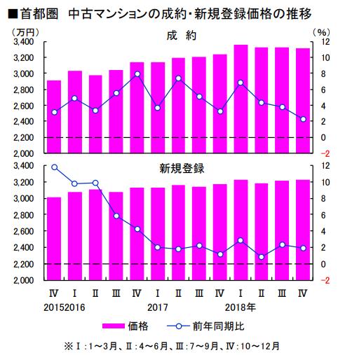 首都圏 中古マンションの成約・新規登録価格の推移