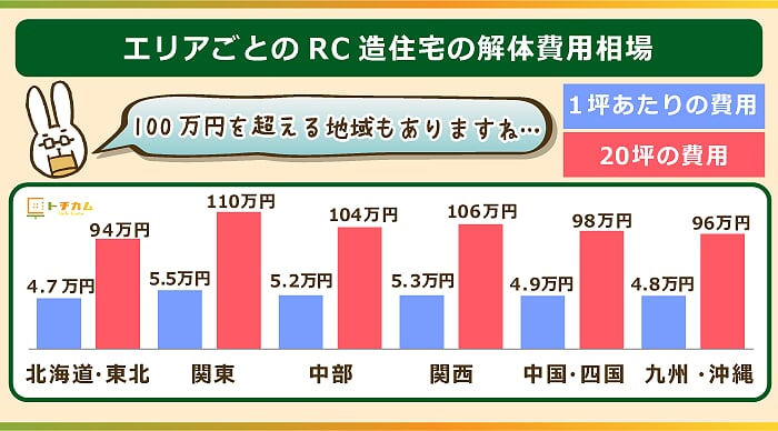 RC造住宅の解体費用相場