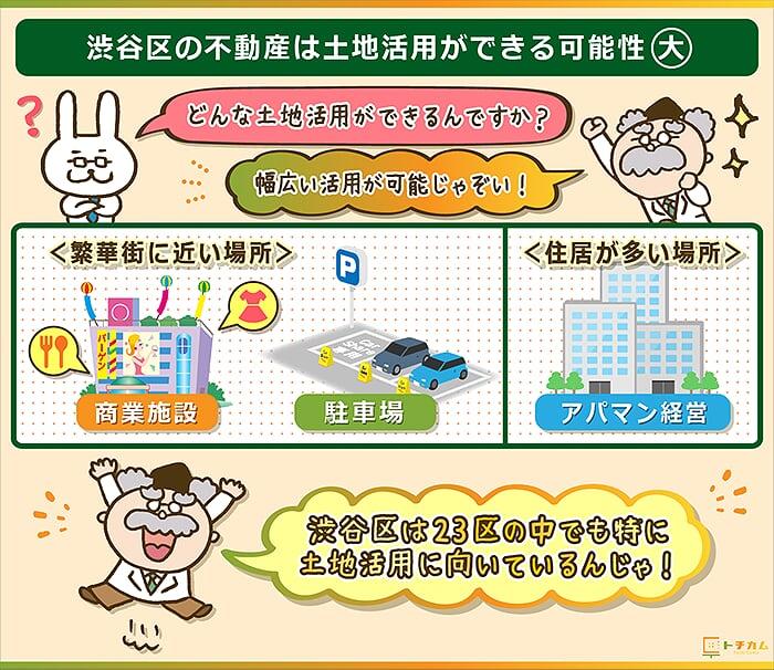 渋谷区の不動産は売却以外にも土地活用をすることも可能