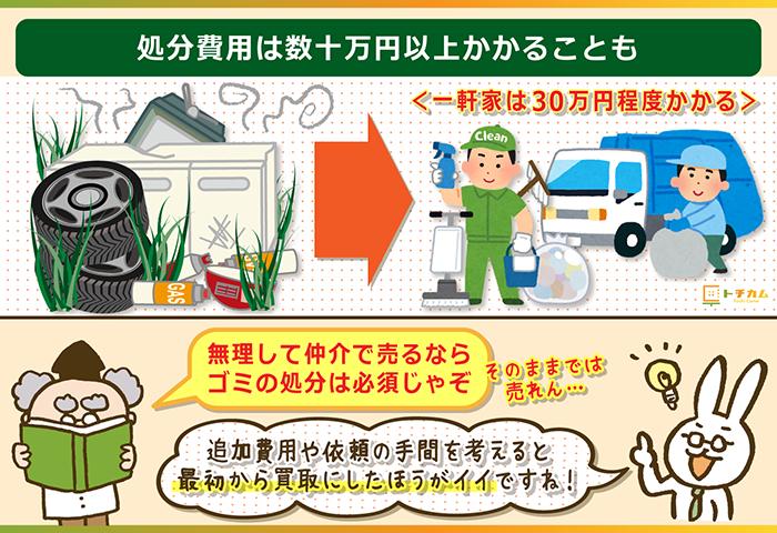 処分費用は数十万円以上かかることも