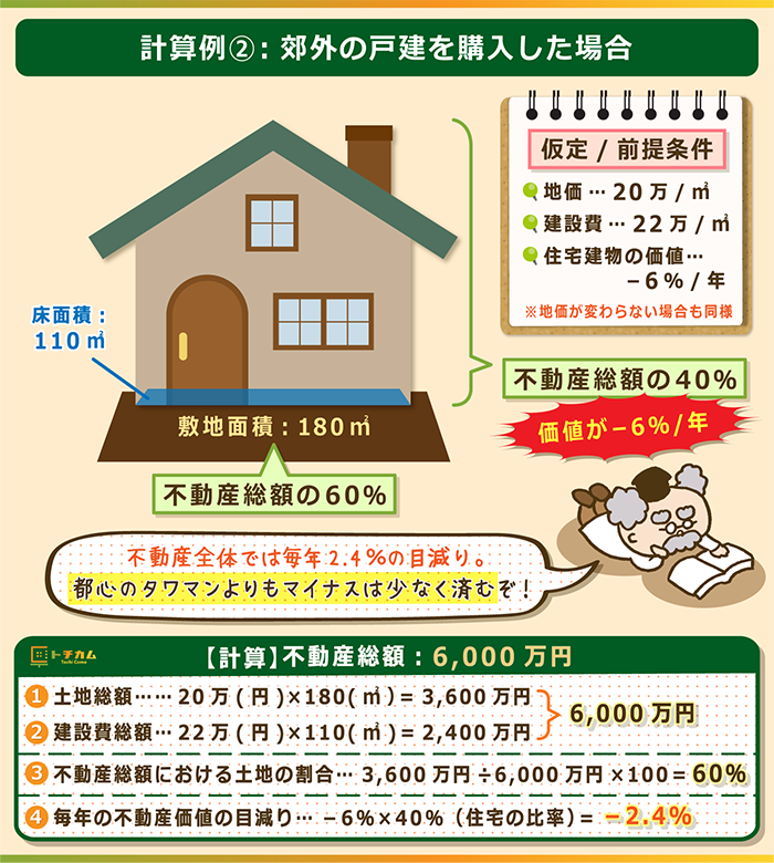 郊外の戸建を購入した場合の計算