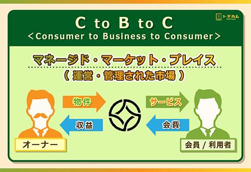 ADDressのビジネスモデルは「CtoBtoC」