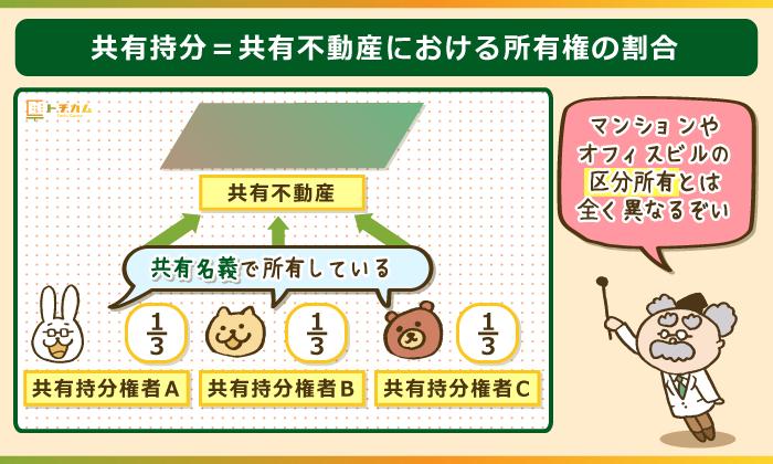 共有持分=共有不動産における所有権の割合