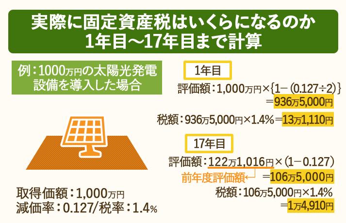 1年目から17年目にかかる固定資産税の計算式