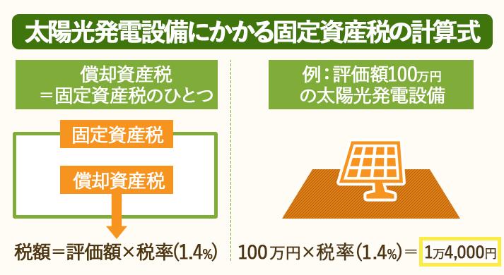太陽光発電の固定資産税の計算式