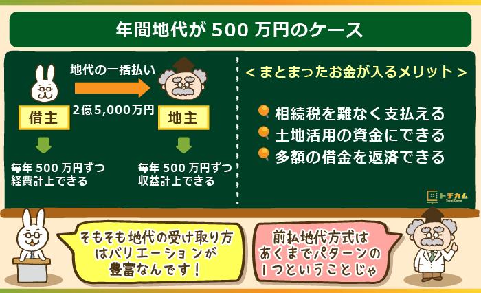 年間地代が500万円のケース