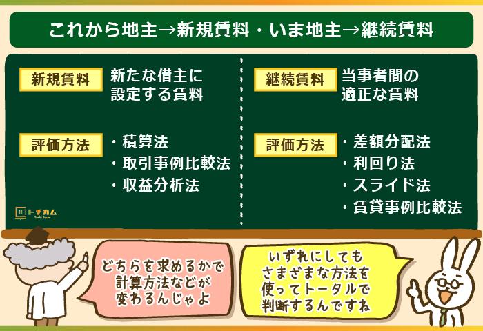 これから地主→新規賃料・いま地主→継続賃料