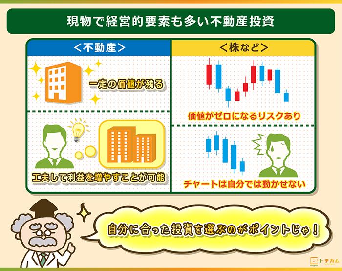 現物かつ経営要素が豊富な不動産投資
