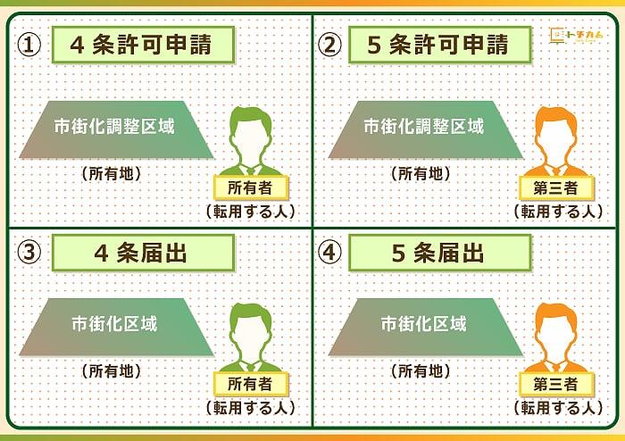 農地の転用には4種類ある